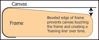 frame bevel