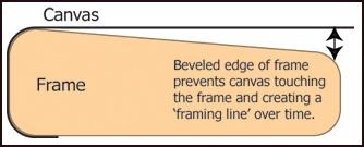 frame bevel